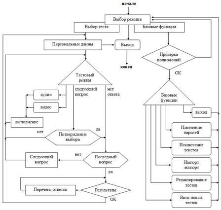 Графическая схема тестов