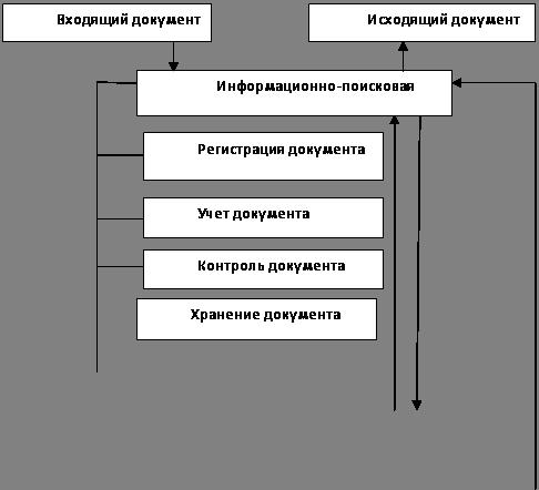 организация учета входящих документов нём данные служат