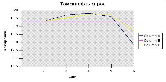 Технический анализ на форекс видео