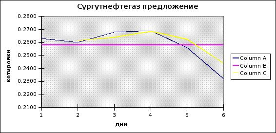 Программа технического анализа форекс