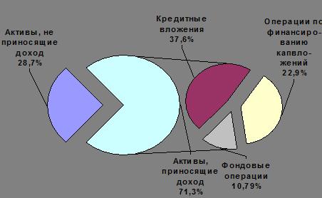 Структура кредитных соглашений :: Кредит.