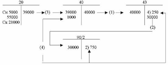 Проводки Дт 43 и Кт 43, 20 (нюансы)