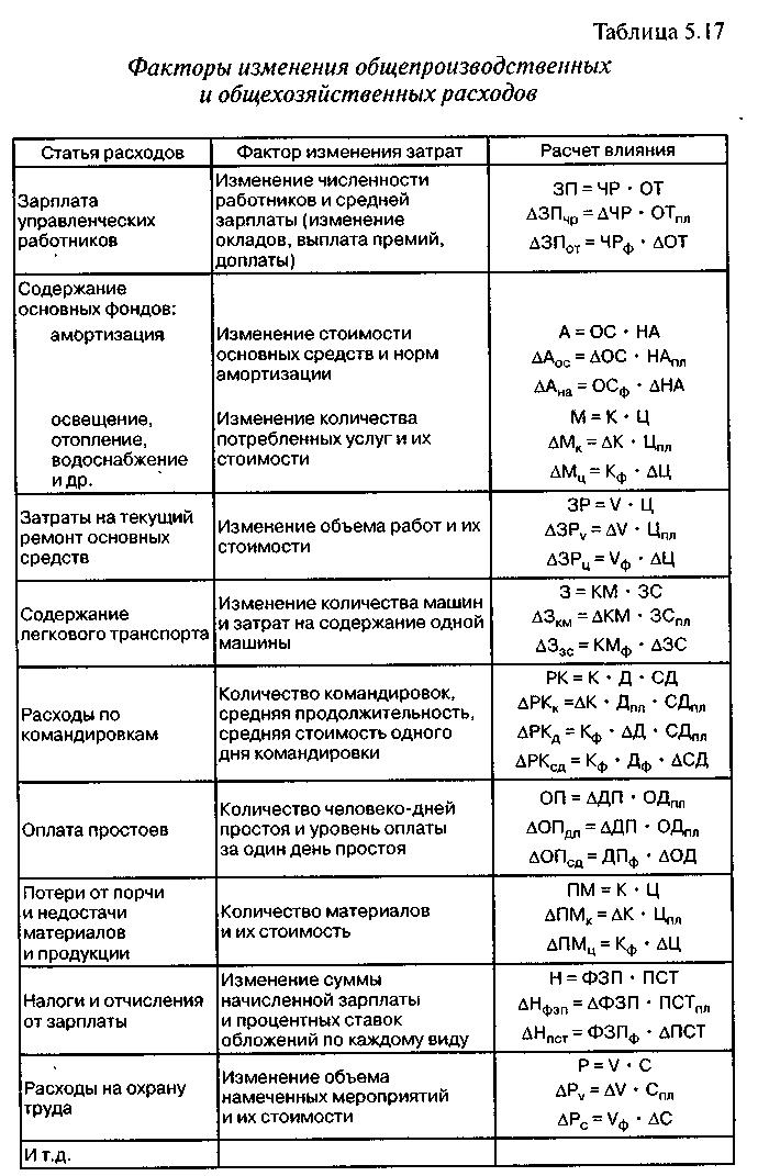 переменных затрат таблица