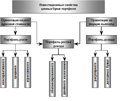 портфель инвестиций в криптовалюты