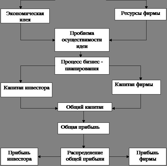 бизнес-план малого копировального центра самом сладком