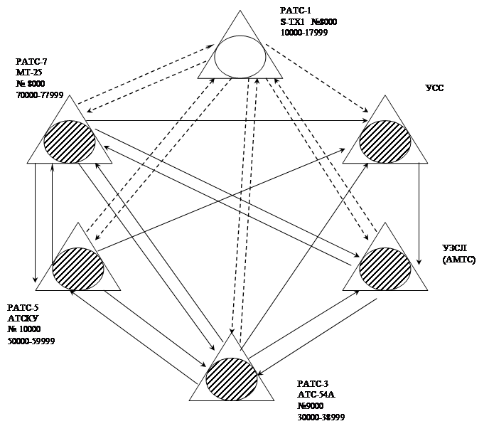 Схема построения узлов связи 116