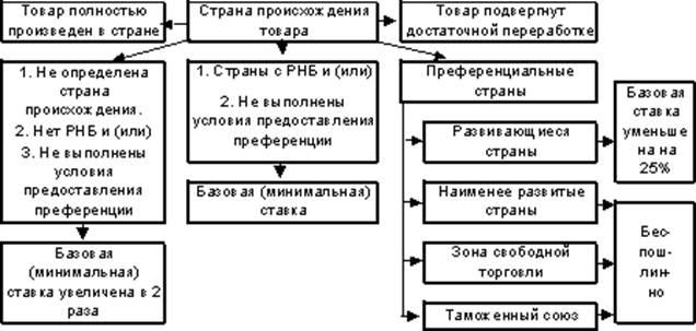 Таможенная система