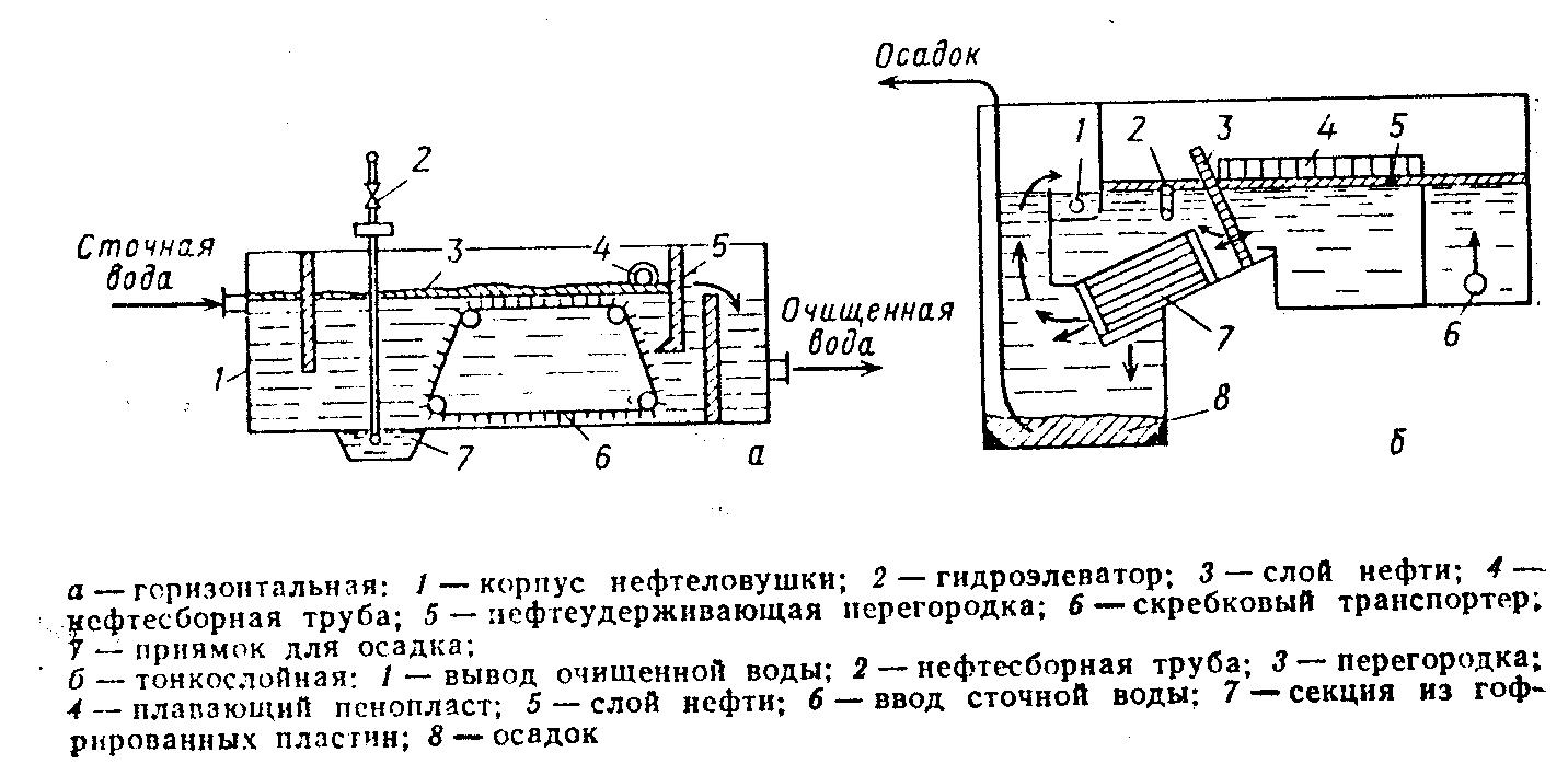 схема очистки реагентный метод от железа