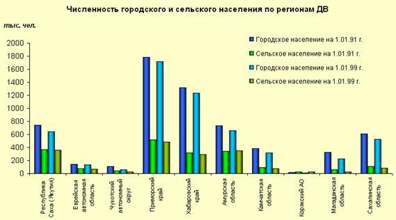 Процент сельского и деревенского населения в россии