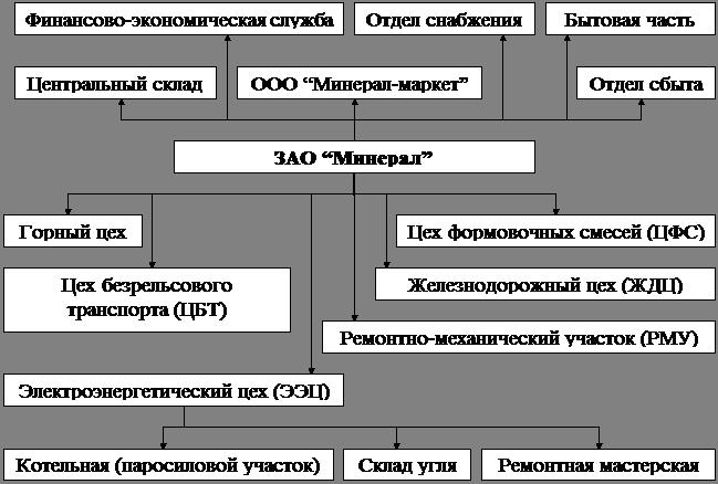 Анализ производственно хозяйственной деятельности на МТЗ.