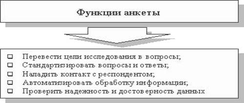 Мозгового Штурма Реферат