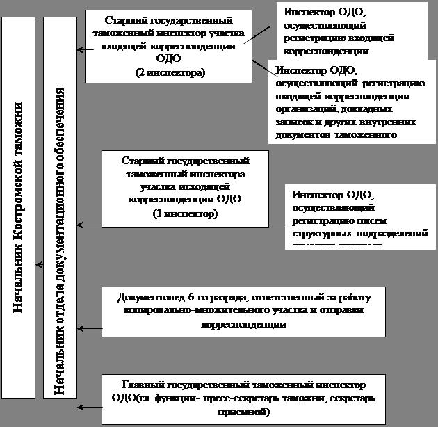 структура работы служб знакомств