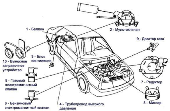 Газовое оборудование на автомобиль ремонт своими руками