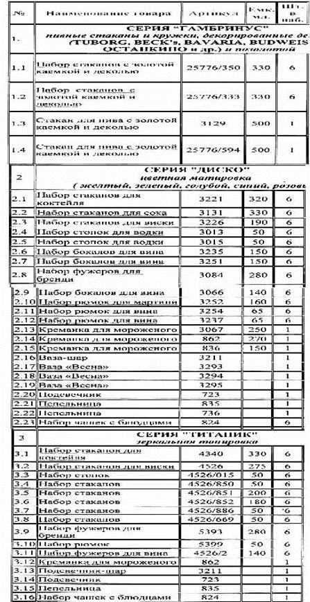 Ассортиментный перечень товаров в рб 2015 образец