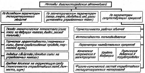 Глава 4. Методы и процессы диагностирования - Учебное пособи…