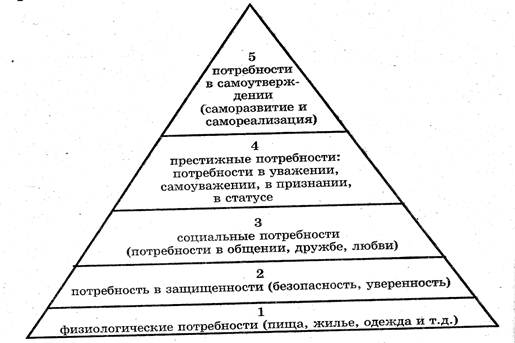человека схема потребностей