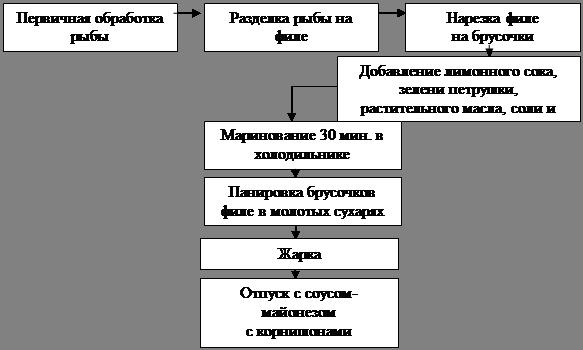 Схема экономического кругооборота