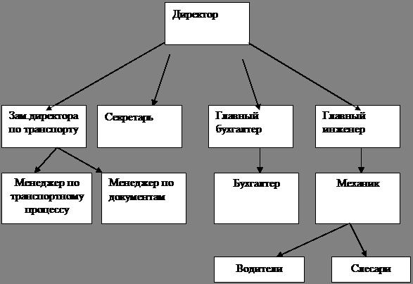 Анализ Бухгалтерского Баланса Банка на примере