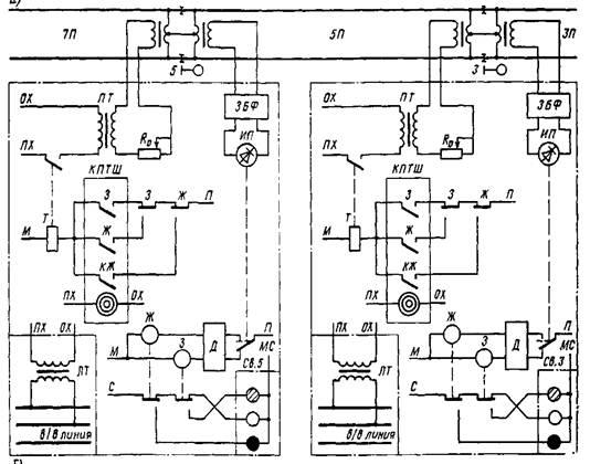 техническое обслуживание кабельных линий автоматики и телемеханики