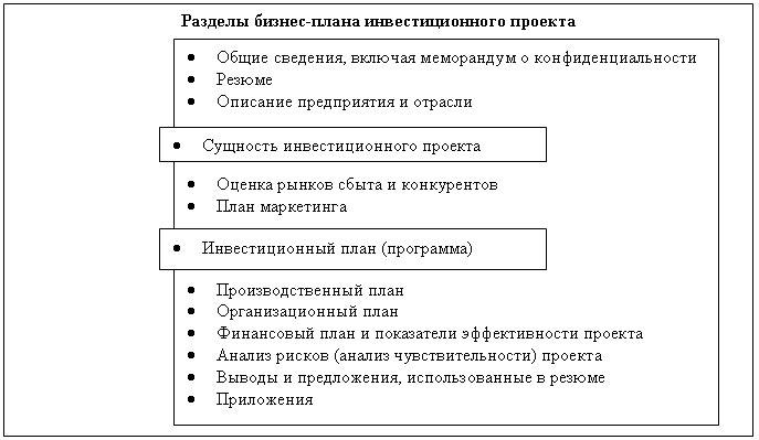 структура бизнес плана скачать