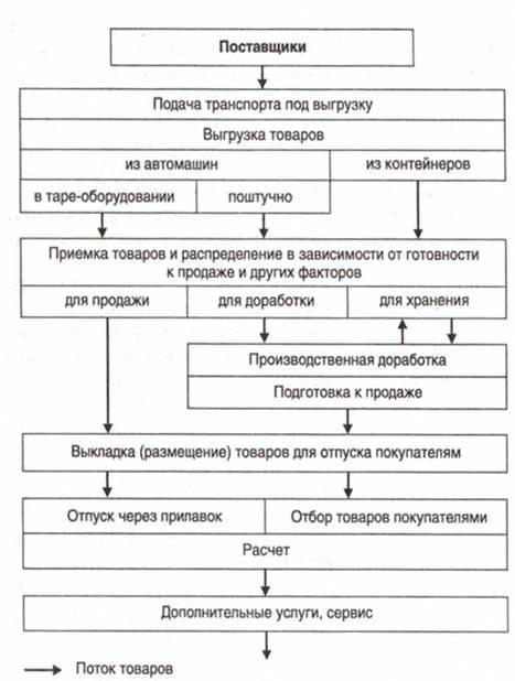 Рисунок 1 − Структура и