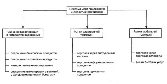 организация электронной системы управления документооборотом реферат