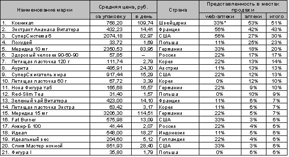список лекарственных препаратов для похудения