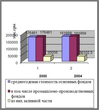 анализ использования оборотных средств предприятия курсовая работа
