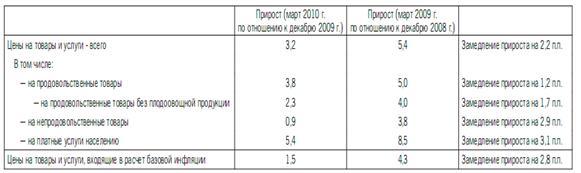 Инфляция – что это такое простыми словами, прогноз для России в 2020 году