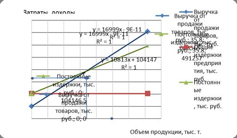 Экономический анализ: