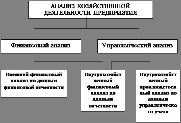 Как сделать анализ финансово-хозяйственной деятельности предприятия