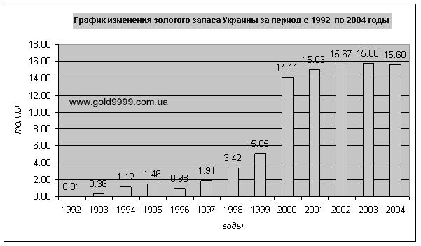 все ВОДОЛАЗКИ, в каких странах большой спрлс на зодото X-Static