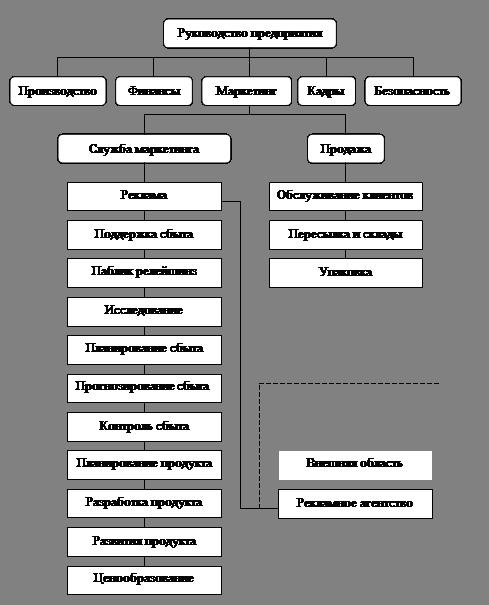 квартиру Ростов-на-Дону, обязанности зам директора по стратегии игрушки администрация