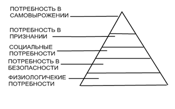 Процесс коммуникации включает в себя несколько этапов.