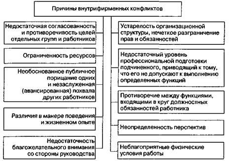 Системный анализ биоты дереворазрушающих