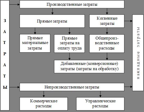 затраты производства как объект управленческого учета шпаргалка