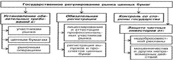 Реферат государственное регулирование рынка ценных бумаг 5978
