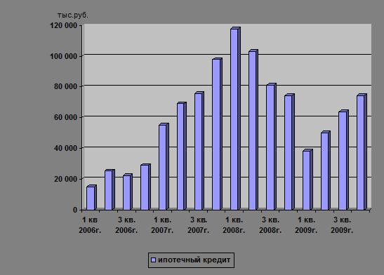Основные достоинства ипотечного кредитования в Сбербанке