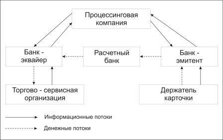 Схема расчета пластиковыми картами
