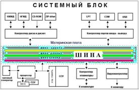 Глава 5 структурная организация и аппаратные средства.