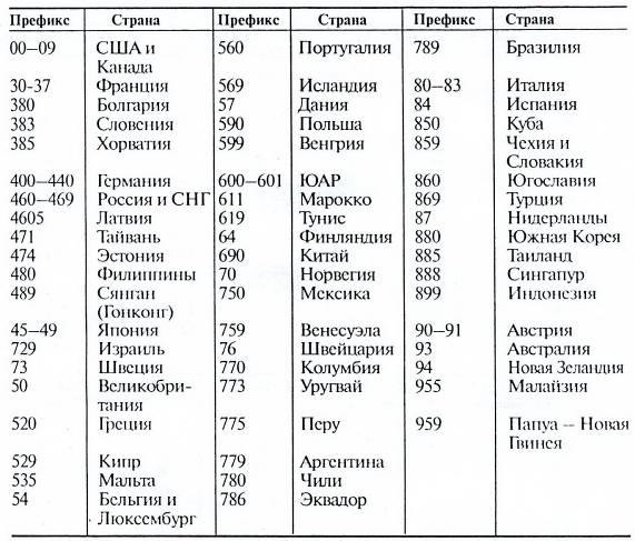 Таблица штрих кодов стран