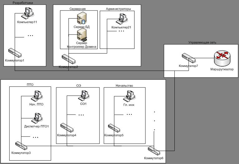 Курсовая работа: Политика информационной безопасности для системы Уче
