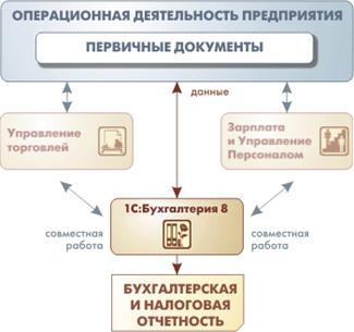 Схема бухгалтерского учета и налогового учета фото 352