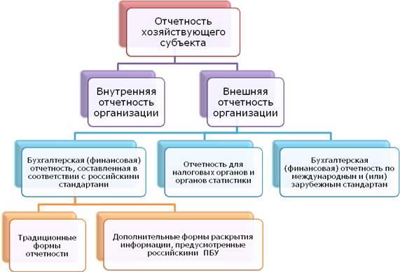 Бухгалтерская финансовая отчетность реферат Бухгалтерская и финансовая отчетность реферат