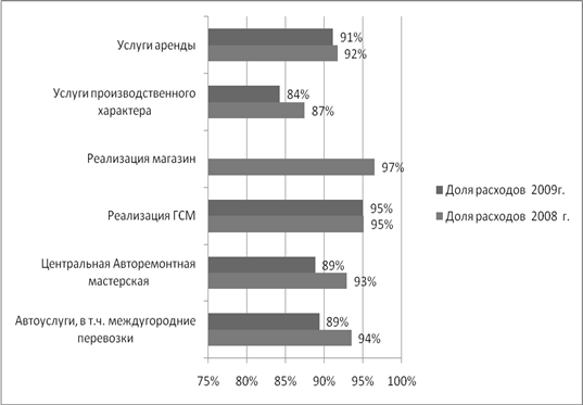 определение финансового результата от деятельности организации