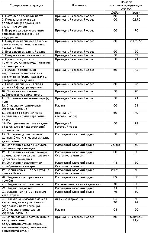 Расчет кредита под проценты