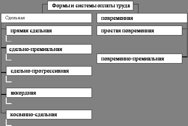 Организация учета расчетов с персоналом по оплате труда  Рисунок 1 Формы и системы оплаты труда