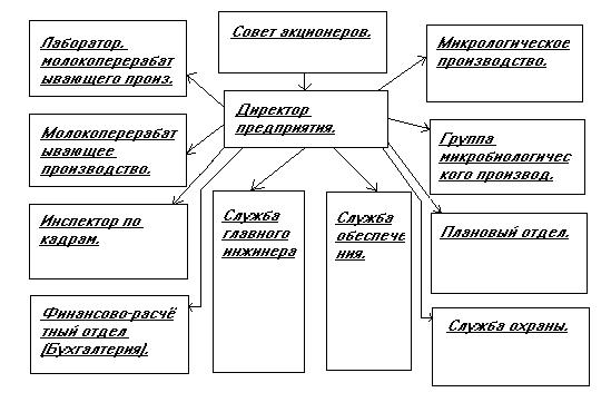 Учет и аудит движения основных средств Бухгалтерский учет и  Разработка основных направлений совершенствования действующей на предприятии системы учета и аудита движения денежных средств Каждая бухгалтерская программа