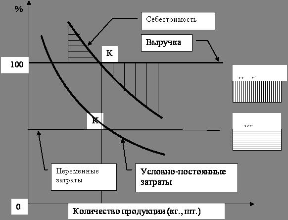 определение суммы налога на прибыль организации