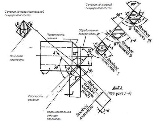 Поверхности заготовки и углы